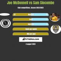 Joe McDonnell vs Sam Slocombe h2h player stats