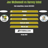 Joe McDonnell vs Harvey Isted h2h player stats