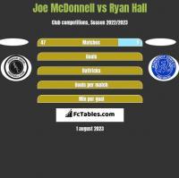 Joe McDonnell vs Ryan Hall h2h player stats
