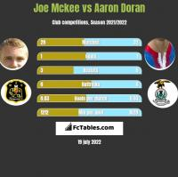 Joe Mckee vs Aaron Doran h2h player stats