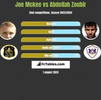 Joe Mckee vs Abdellah Zoubir h2h player stats