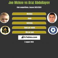 Joe Mckee vs Araz Abdullayev h2h player stats