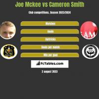 Joe Mckee vs Cameron Smith h2h player stats