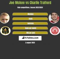 Joe Mckee vs Charlie Trafford h2h player stats