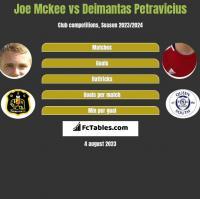 Joe Mckee vs Deimantas Petravicius h2h player stats