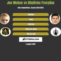 Joe Mckee vs Dimitrios Froxylias h2h player stats