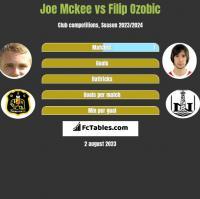 Joe Mckee vs Filip Ozobic h2h player stats