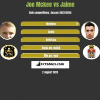 Joe Mckee vs Jaime h2h player stats