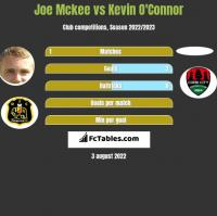 Joe Mckee vs Kevin O'Connor h2h player stats