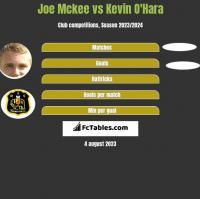 Joe Mckee vs Kevin O'Hara h2h player stats