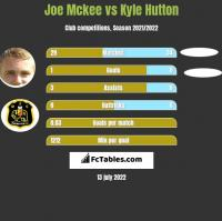 Joe Mckee vs Kyle Hutton h2h player stats