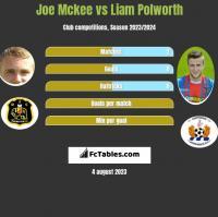 Joe Mckee vs Liam Polworth h2h player stats