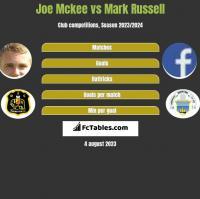 Joe Mckee vs Mark Russell h2h player stats