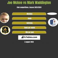 Joe Mckee vs Mark Waddington h2h player stats