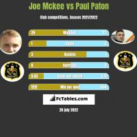Joe Mckee vs Paul Paton h2h player stats