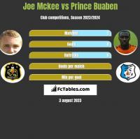 Joe Mckee vs Prince Buaben h2h player stats
