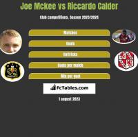 Joe Mckee vs Riccardo Calder h2h player stats