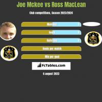 Joe Mckee vs Ross MacLean h2h player stats