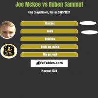 Joe Mckee vs Ruben Sammut h2h player stats