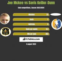 Joe Mckee vs Davis Keillor-Dunn h2h player stats