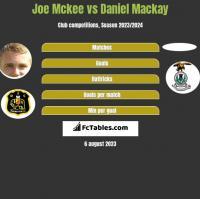 Joe Mckee vs Daniel Mackay h2h player stats