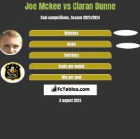 Joe Mckee vs Ciaran Dunne h2h player stats