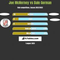 Joe McNerney vs Dale Gorman h2h player stats
