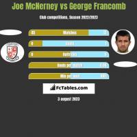 Joe McNerney vs George Francomb h2h player stats