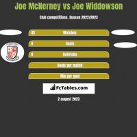 Joe McNerney vs Joe Widdowson h2h player stats