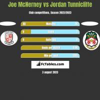 Joe McNerney vs Jordan Tunnicliffe h2h player stats