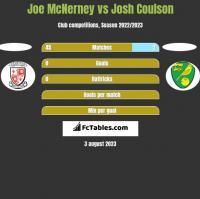 Joe McNerney vs Josh Coulson h2h player stats