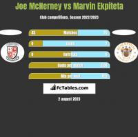 Joe McNerney vs Marvin Ekpiteta h2h player stats