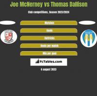 Joe McNerney vs Thomas Dallison h2h player stats