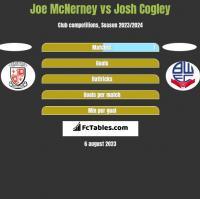 Joe McNerney vs Josh Cogley h2h player stats