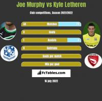 Joe Murphy vs Kyle Letheren h2h player stats