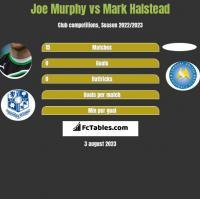 Joe Murphy vs Mark Halstead h2h player stats