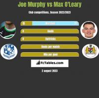 Joe Murphy vs Max O'Leary h2h player stats