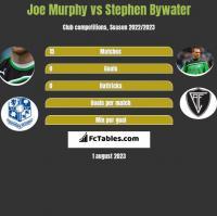Joe Murphy vs Stephen Bywater h2h player stats
