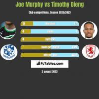 Joe Murphy vs Timothy Dieng h2h player stats