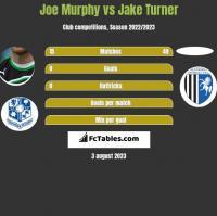 Joe Murphy vs Jake Turner h2h player stats