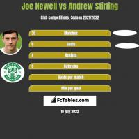Joe Newell vs Andrew Stirling h2h player stats