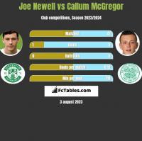 Joe Newell vs Callum McGregor h2h player stats