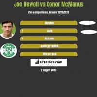 Joe Newell vs Conor McManus h2h player stats