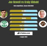 Joe Newell vs Craig Sibbald h2h player stats