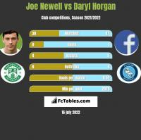 Joe Newell vs Daryl Horgan h2h player stats