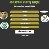 Joe Newell vs Drey Wright h2h player stats