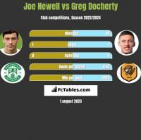 Joe Newell vs Greg Docherty h2h player stats