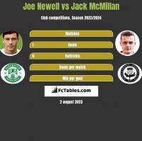 Joe Newell vs Jack McMillan h2h player stats