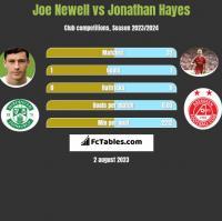 Joe Newell vs Jonathan Hayes h2h player stats