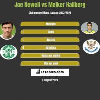 Joe Newell vs Melker Hallberg h2h player stats